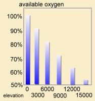 oxygen for hiking